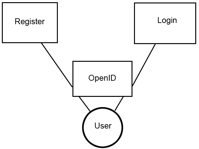 openid register login