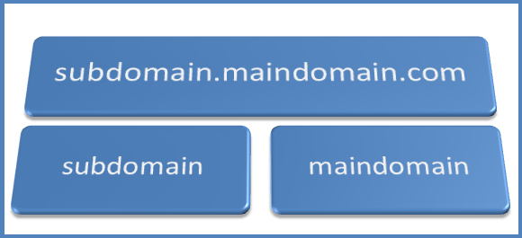 PHP Sub Domain
