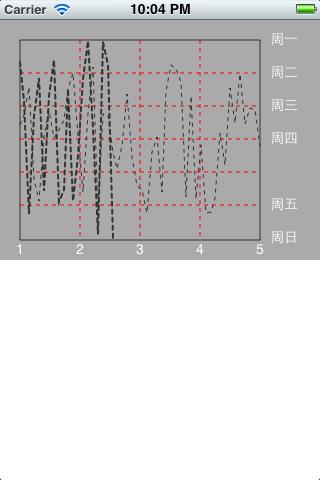 iOS Chart