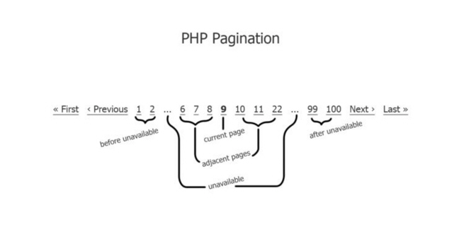 PHP Pagination Class