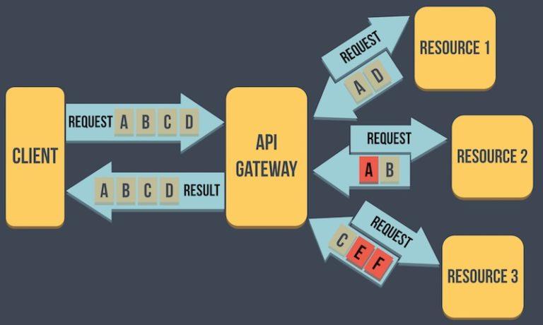 API_Gateway01