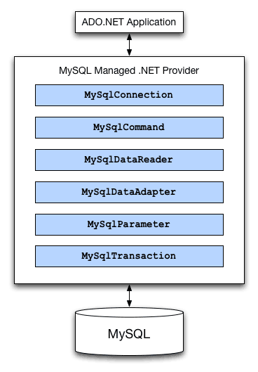 ADO.NET Diagram