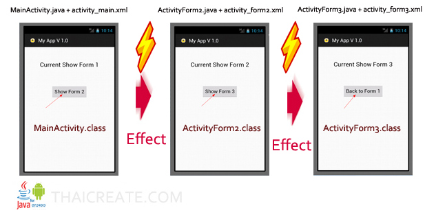 Android Effect Intent Activity