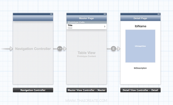 iOS/iPhone Storyboard and TableView Master-Detail