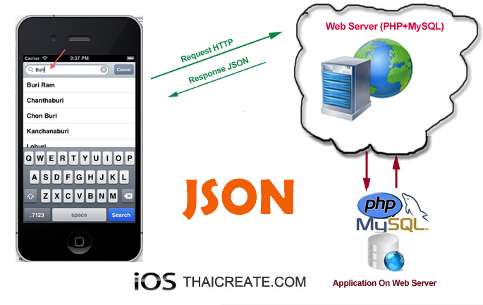 iOS/iPhone Search Bar (UISearchBar) Data from Web Server Using JSON