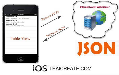 iOS/iPhone Table View and JSON (UITableView from JSON Parser)