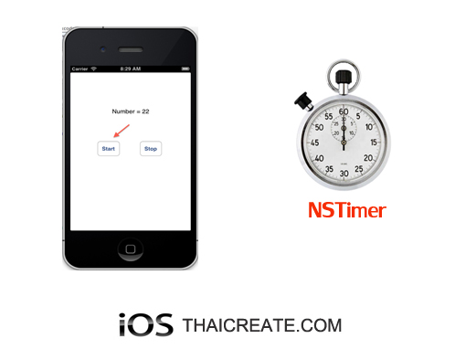 iOS/iPhone and Timer  (NSTimer, Objective-C)