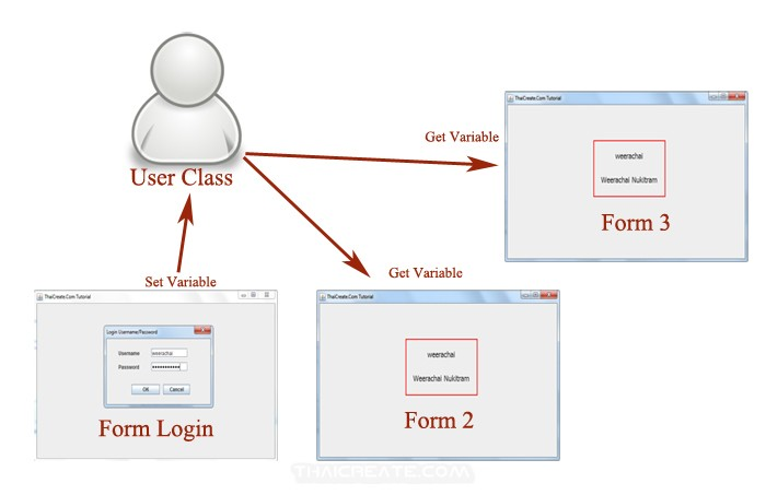 Java GUI Pass Variable / Class Between Frame