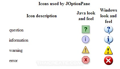 Java Swing and OptionPane  (JOptionPane)