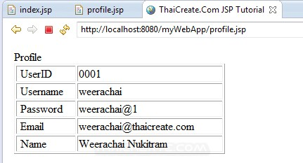 JSP Login User and Password