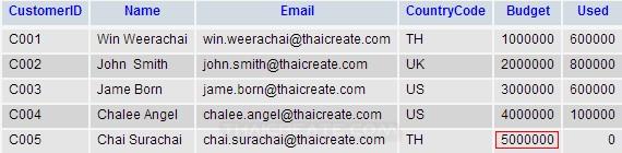 Java Update data in MariaDB