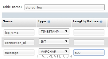 MySQL Stored Procedure Print