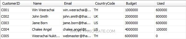 PHP SQL Server Edit/Update Data Record(sqlsrv)