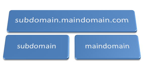 Subdomain Name