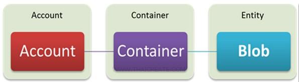 Blob Storage Java
