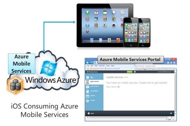 iOS Mobile Services Windows Azure