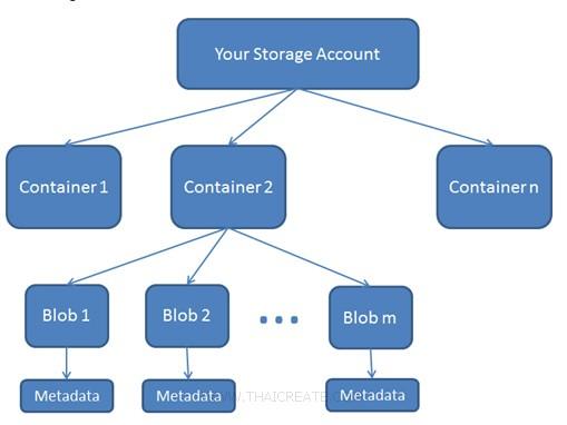 Blob Storage .NET