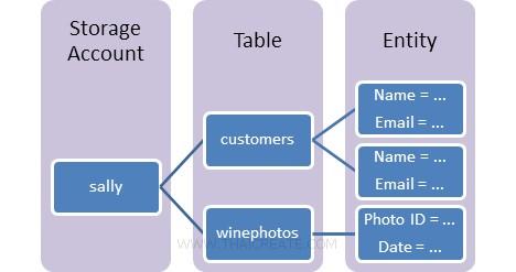 Azure Table Storage Service