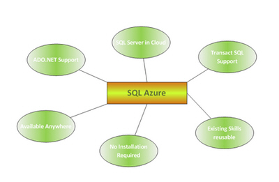 Windows Azure SQL Database