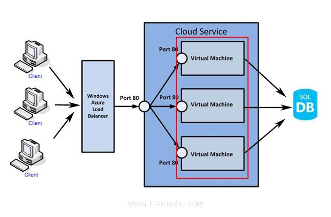 Azure Virtual Machine (VM) Land Balance Auto Scale