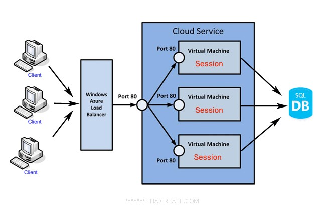 Azure Virtual Machine (VM) Load Balance ASP.Net Session State