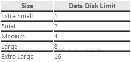 Detach Disk Virtual Machine