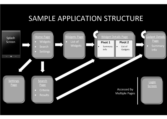 Windows Application Structure