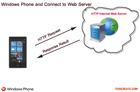 Windows Phone Connect to Web Server