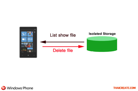 Windows Phone Delete / Remove File  In Isolated Storage