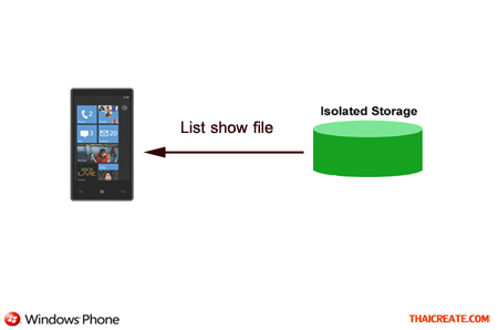 Windows Phone List Show File  In Isolated Storage