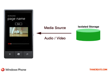 Windows Phone Play MP3 or Video MediaElement from Isolated Storage
