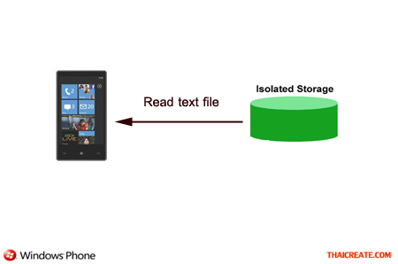 Windows Phone Read Text File in Isolated Storage